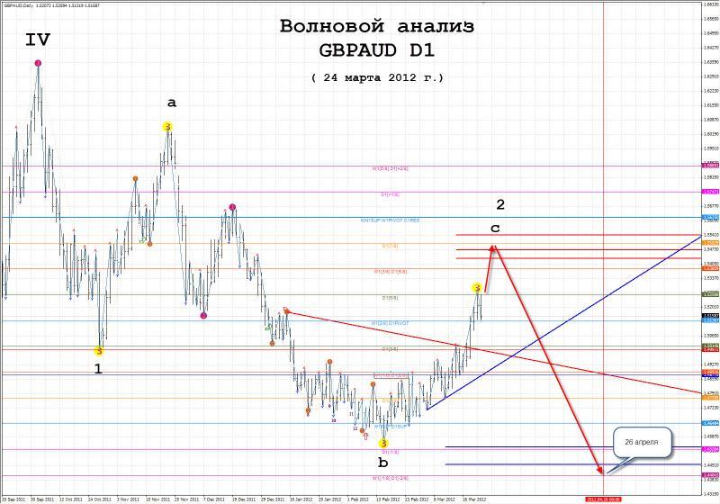 Форекс прогноз на 26.03.12 форекс стратегия которая принесла