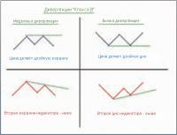 Форекс стратегия дивергенция