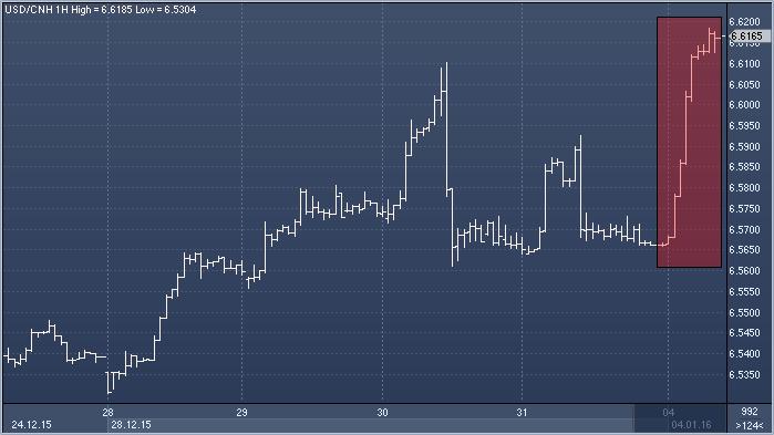 Рынок форекс юань тиковые объемы на форекс