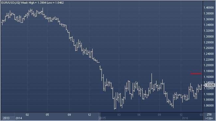 Новости от ецб форекс курс фунтов к евро