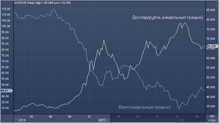 Forex динамика цен на нефть forex-советник cobra adrenalin 1.12
