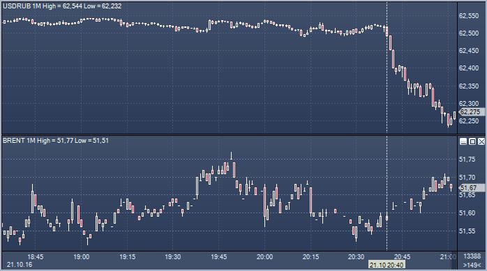 Форекс курс доллара к рублю на 06 часов forex profit model free download