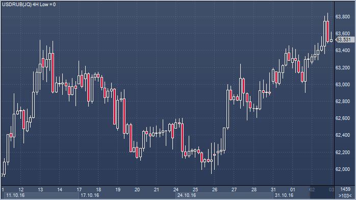 Падение доллара на рынке forex 13 ноября советник звезда форекс