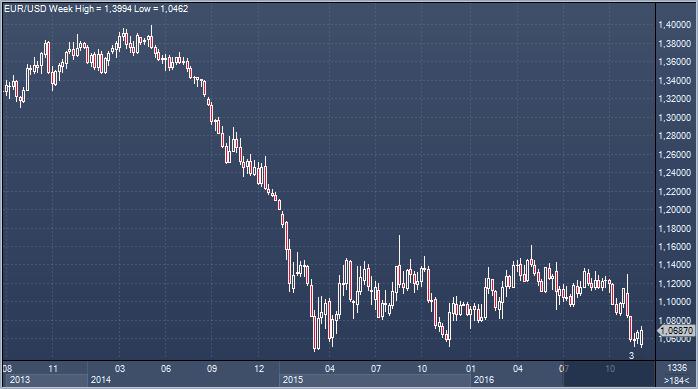 Форекс новости.ес европа в ожидании рецессии газпромбанк акции стоимость