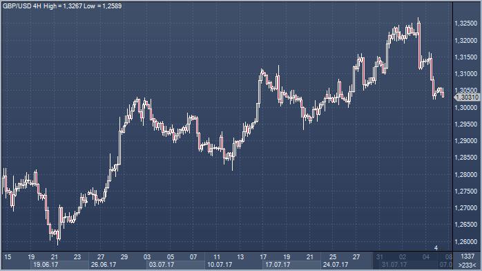 Последние новости о форекс тренде обмен валюты онлайн форекс