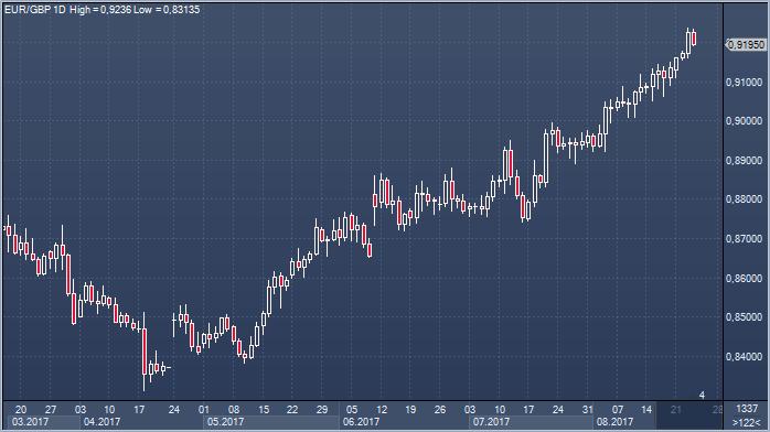 Текущие новости рынка форекс торги на ммвб график