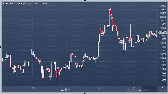 Валютный рынок форекс - ответы как доить форекс