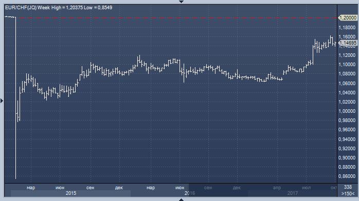Прогнозы форекс нац банк standard deviation in forex trading