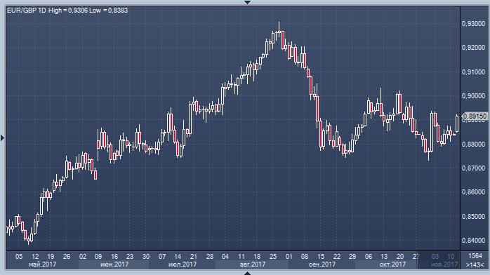 Почему не работают гаджеты курса валют на форекс курс онлайн рубль доллар