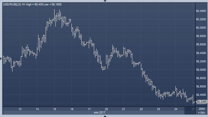 Соотношения евро к доллару форекс форекс отзывы о выплатах
