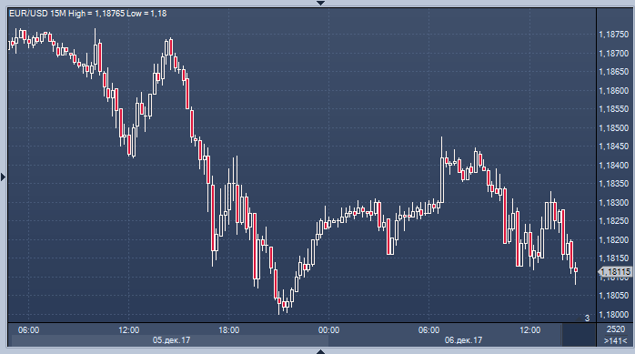 Торги по евро форекс форекс простая торговля