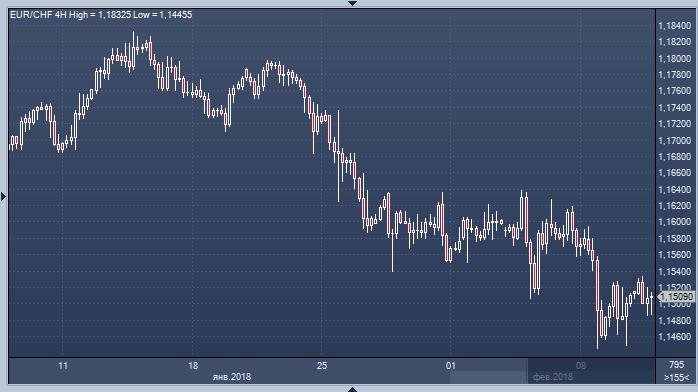 Евро франк форекс отзывы по форекс топ 20