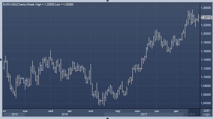 Как влияет курс валют на рынок форекс анализ рынка для игры на бирже