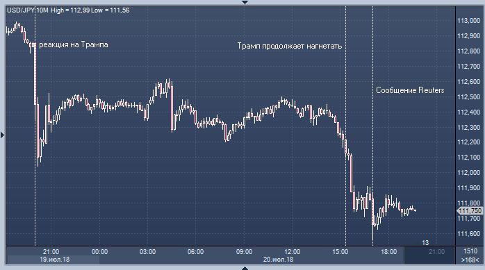 Моментальные новости форекс игра на бирже свечи