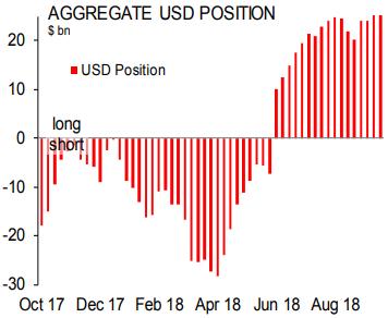 Scotiabank: спекулятивные ставки на доллар достигли ...
