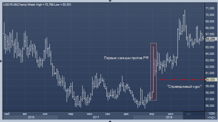 Citi: курс доллара к рублю сейчас был бы около 60, если ...