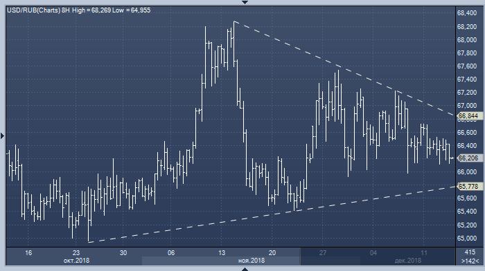 Рубль игнорирует рост цен на нефть и ждет вердикта ...