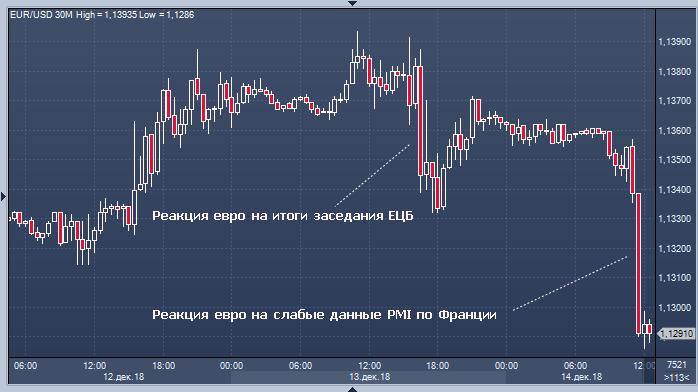 Доллар растет на слабости Китая, евро пал жертвой ...