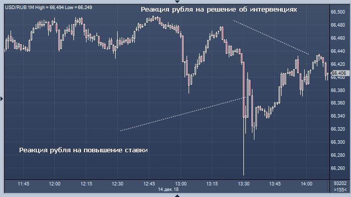 Банк России возобновляет интервенции против рубля: ...