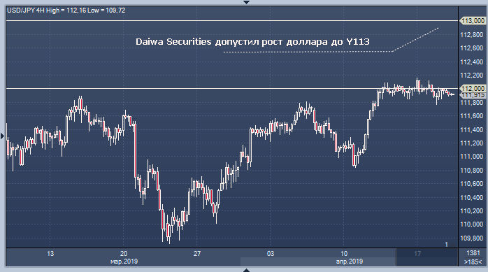 Daiwa Securities допустил рост доллара до Y113