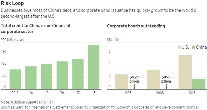 Долговая бомба под Китаем задымилась