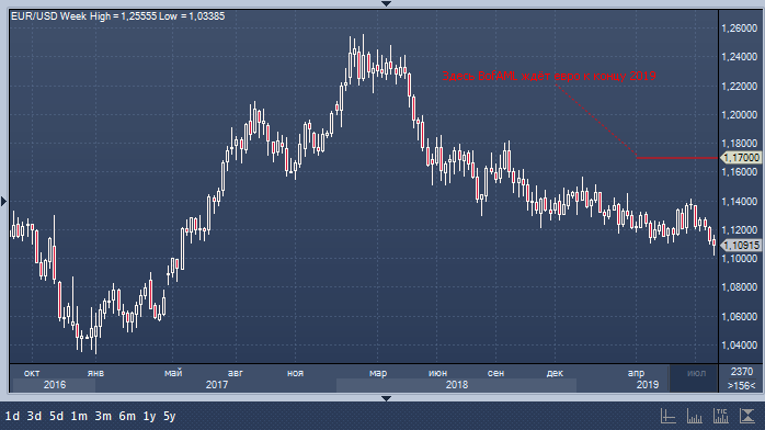 Bank of America Merrill Lynch: медведи по евро еще пожалеют о его ...