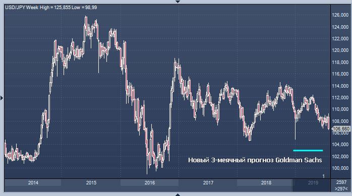Goldman Sachs повысил прогнозы по курсу доллара к евро