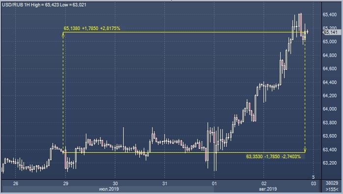 Nordea: рубль излишне эмоционально обесценился в ответ ...