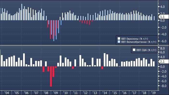 Barclays: проблемы Европы заставят ФРС снизить ставку ...