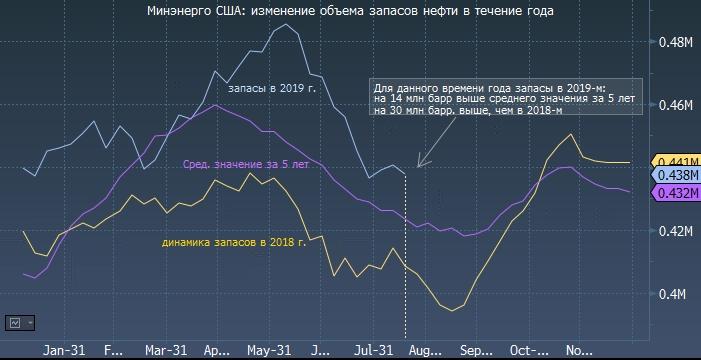 Реакция нефти на данные Минэнерго США по запасам