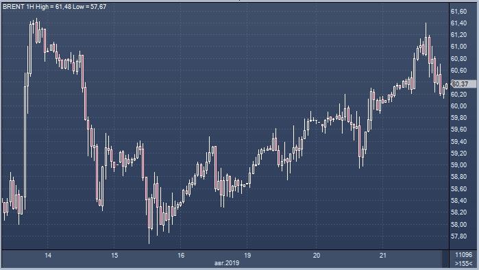 Нефть Brent подорожала в среду на фоне снижения цен на WTI