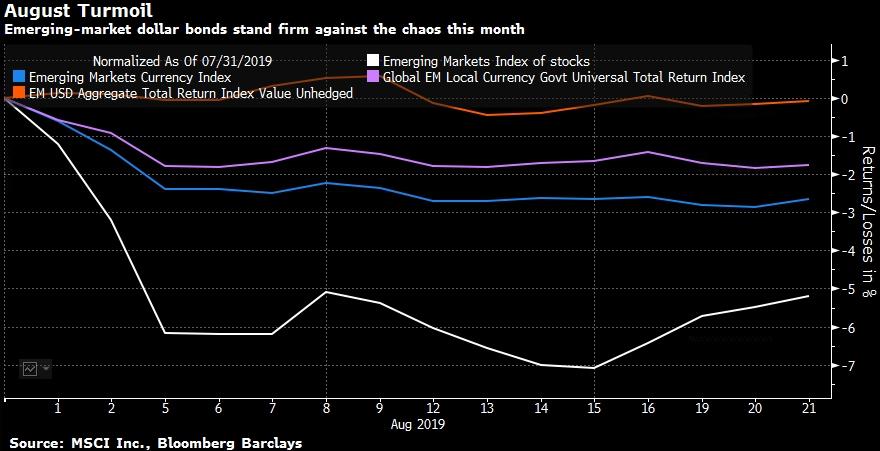 Банк Сингапура переключается на долларовые ...