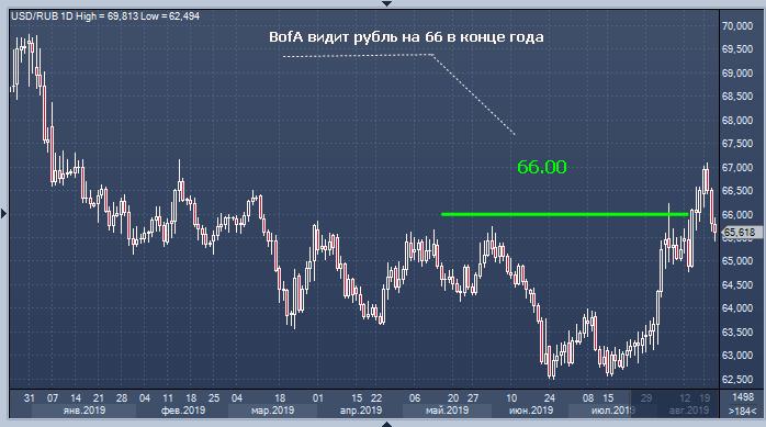 BofA дал прогноз курса рубля