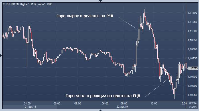 Евро упал на протокол ЕЦБ, доллар получил поддержку ...