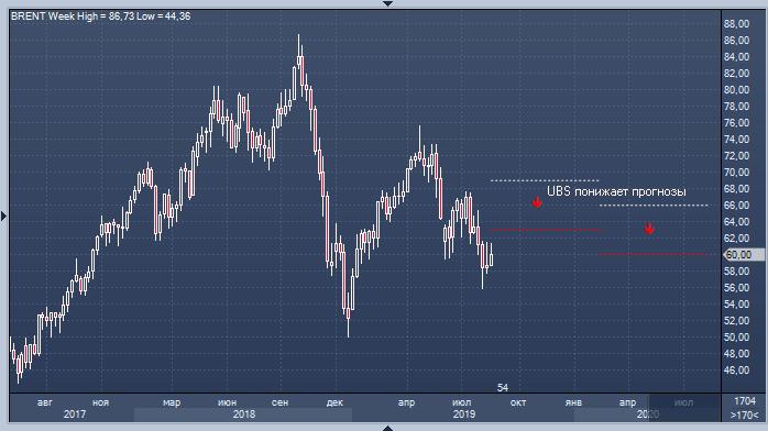 UBS теряет веру в рост цен на нефть