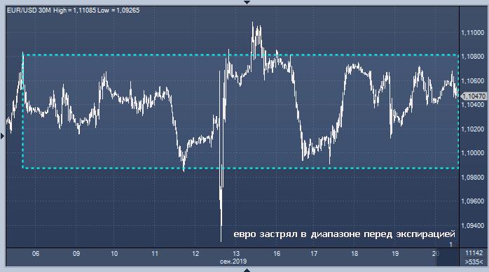 Валютный рынок ждет экспирации фьючерсов и ...