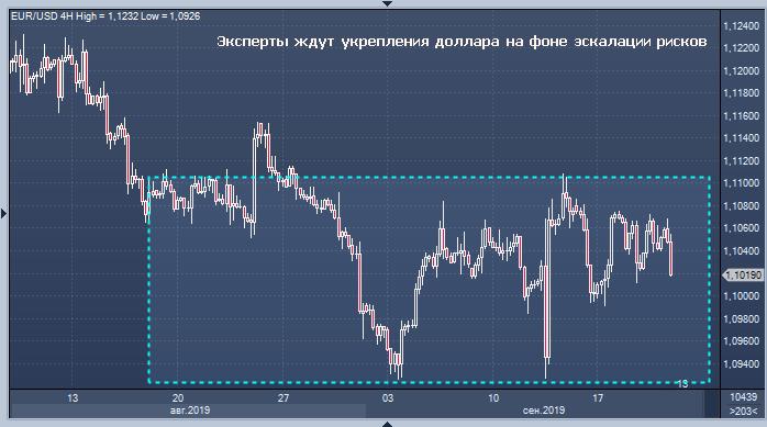 Эксперты ждут укрепления доллара на фоне последних ...