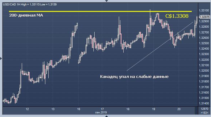 Канадский доллар упал в реакции на слабые данные по ...