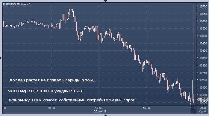 Курс доллара резко вырос после слов Клариды