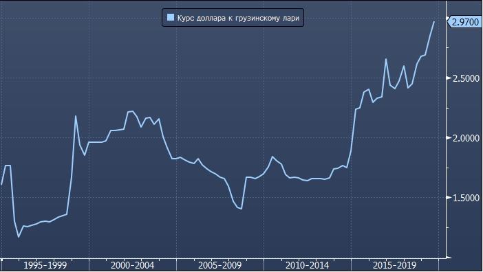 Грузинская валюта обесценилась до рекордного ...
