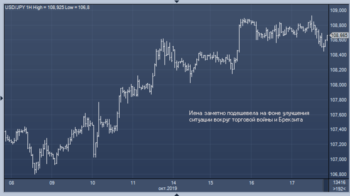 Банк Японии не видит предпосылок для ускорения ...