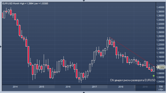 Citi увидел признаки разворота евро