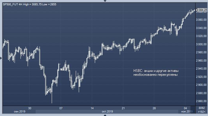 HSBC рекомендует продавать рискованные активы
