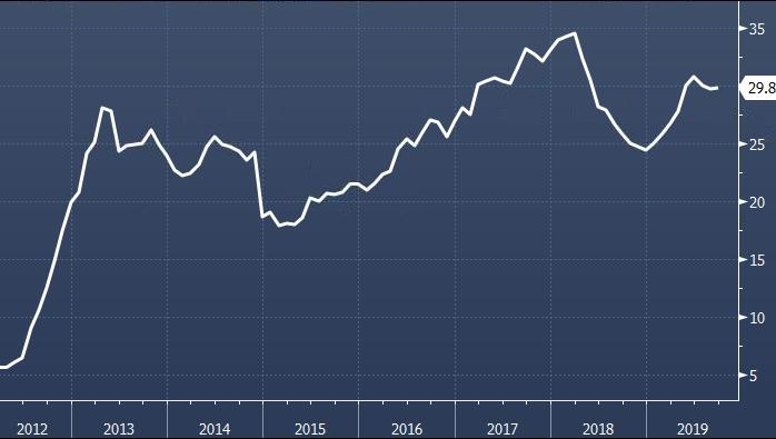 Доля нерезидентов в ОФЗ выросла до 31.4%