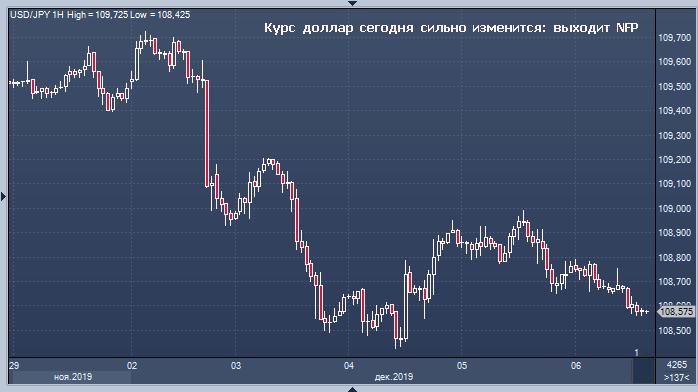 Курс доллара сегодня может резко измениться
