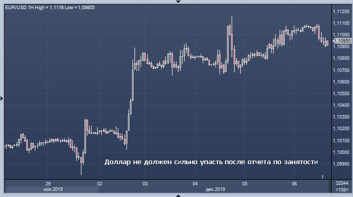 Доллар не должен сильно пострадать от данных по ...