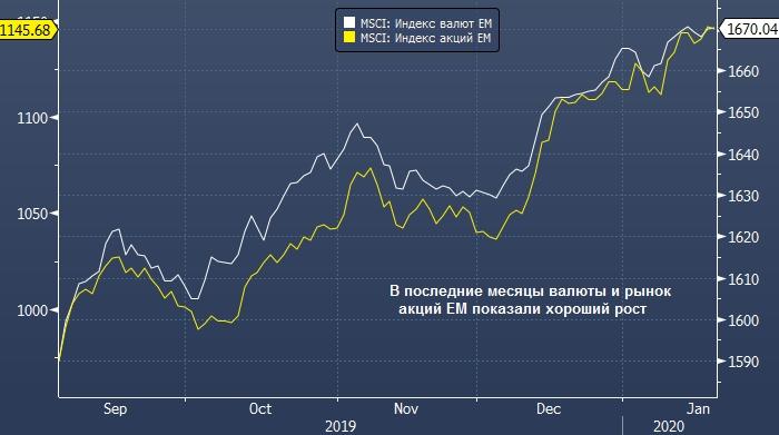 Инвесторы нашли новый повод для покупки активов ...