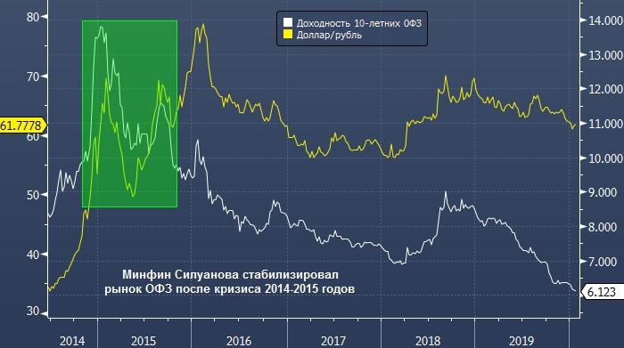 Понижение Силуанова ударит по рублю и ОФЗ