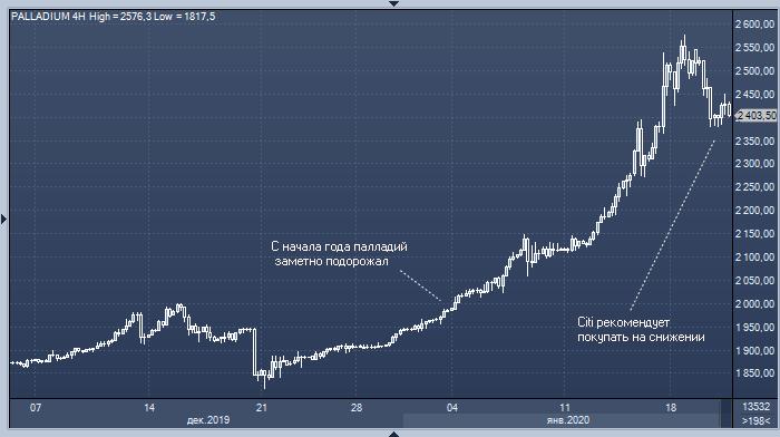 Citi рекомендует покупать палладий на снижении