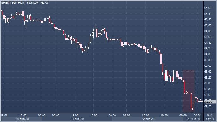Нефть упала после выхода отраслевого отчета API, ...